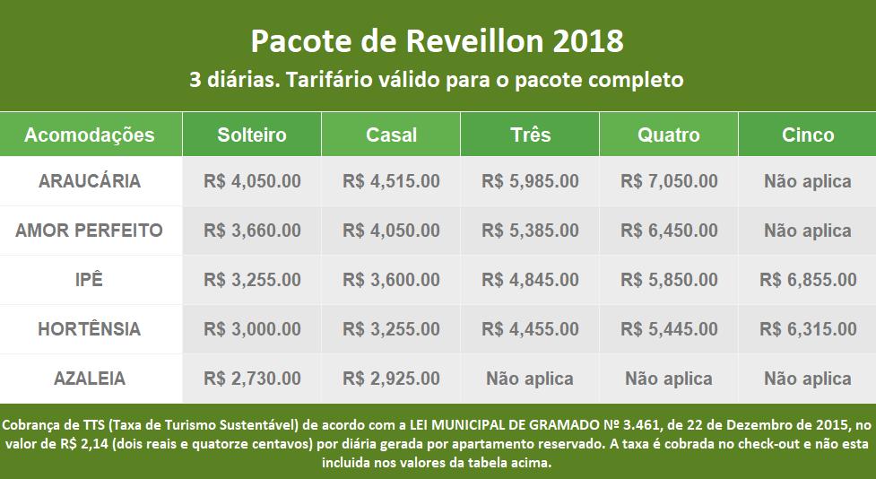 Valores Reveillon 2018